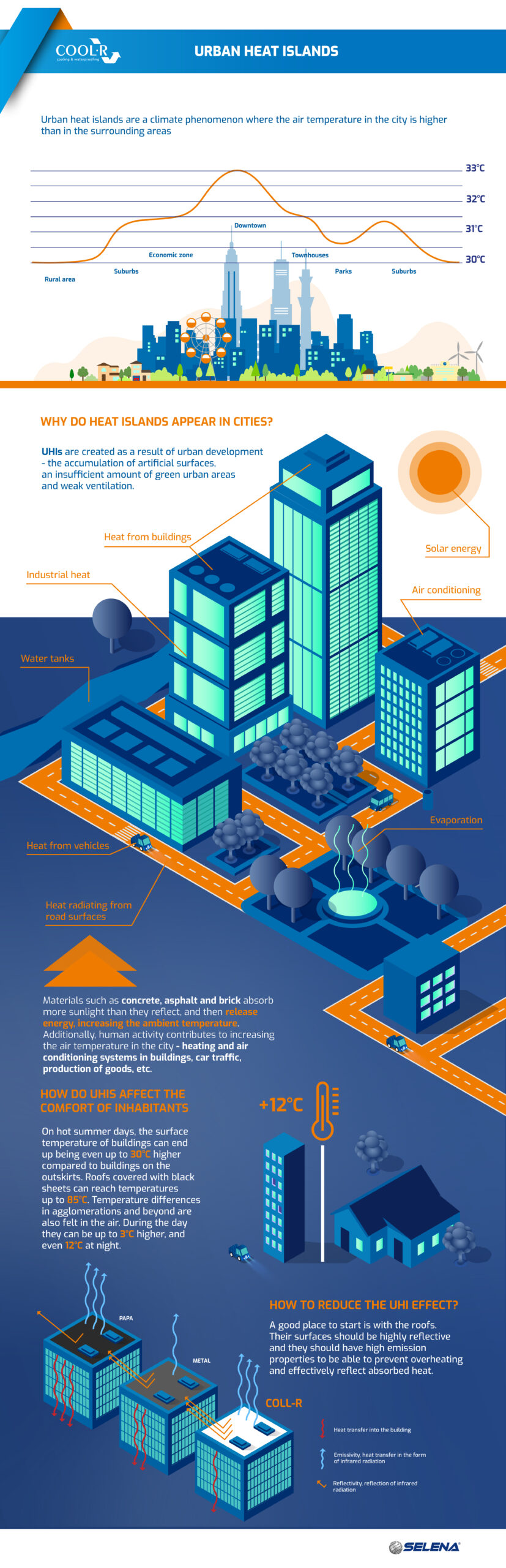 COOL R Urban heat islands article 4 infographic 26052021 scaled